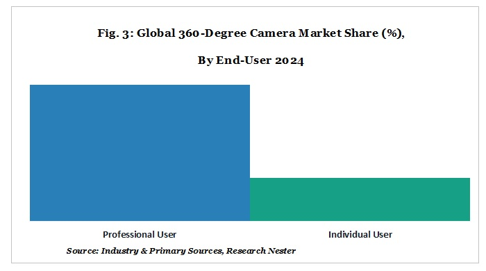 360-Degree Camera Market graph