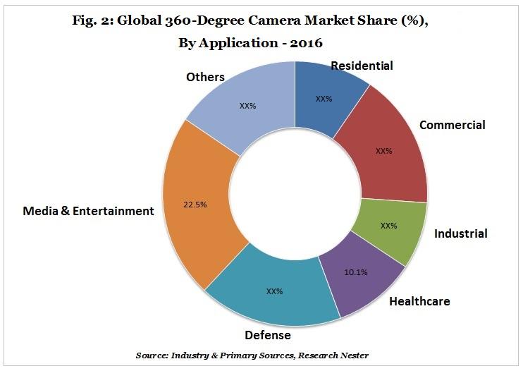 360-Degree Camera Market share (%)