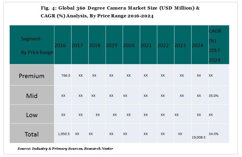 360-Degree Camera Market price