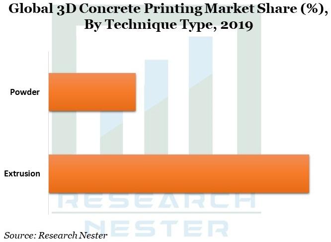 3D Concrete Printing Market Graph
