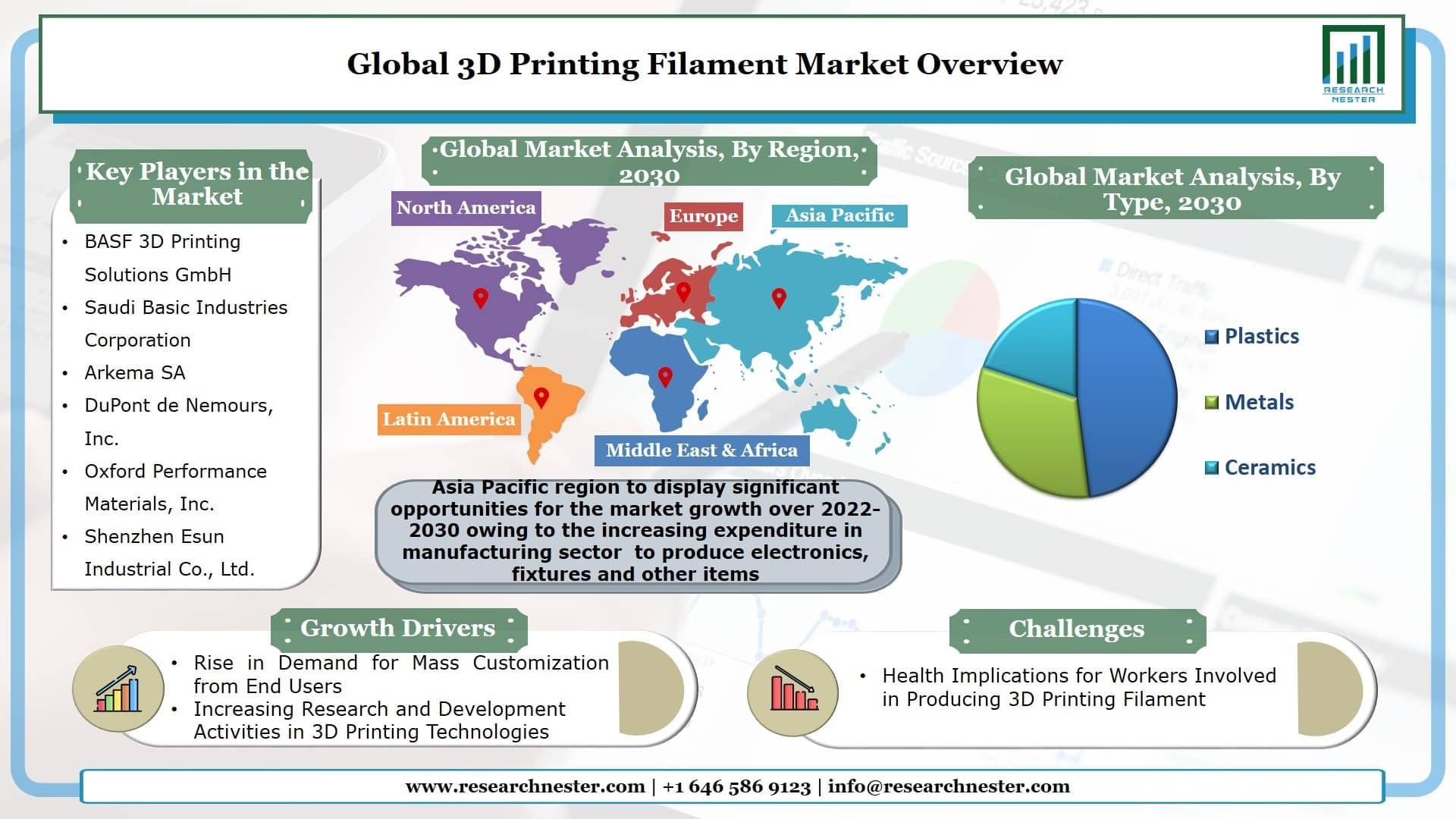 3D Printing Filament Market Graph