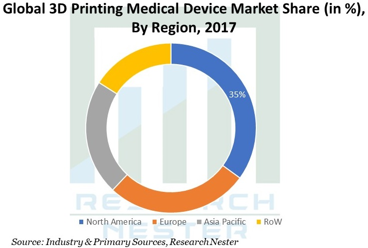 3D-Printing-Medical-Device-Market