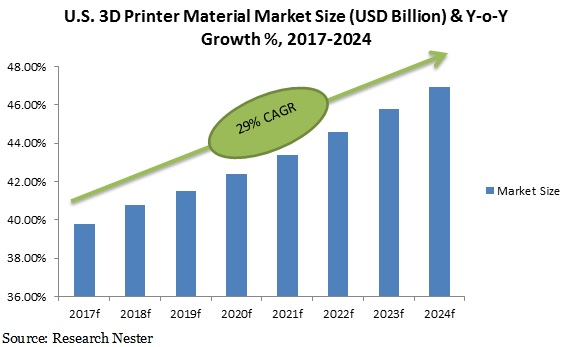 3D Printing material market size
