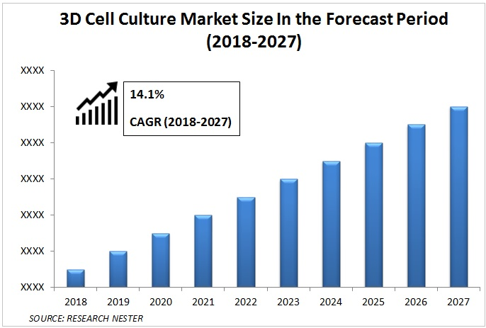 3D Cell Culture Market Graph