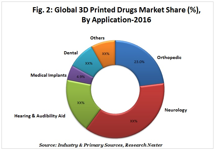 3D Printed Drugs Market share