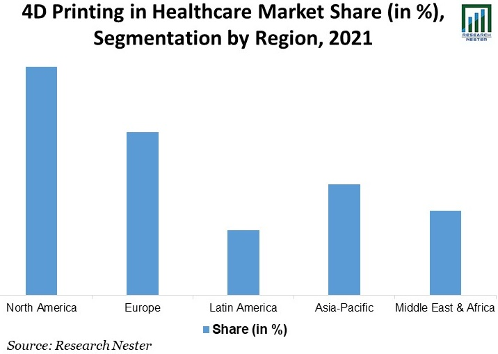 4D-Printing-in-Healthcare-Market-Share