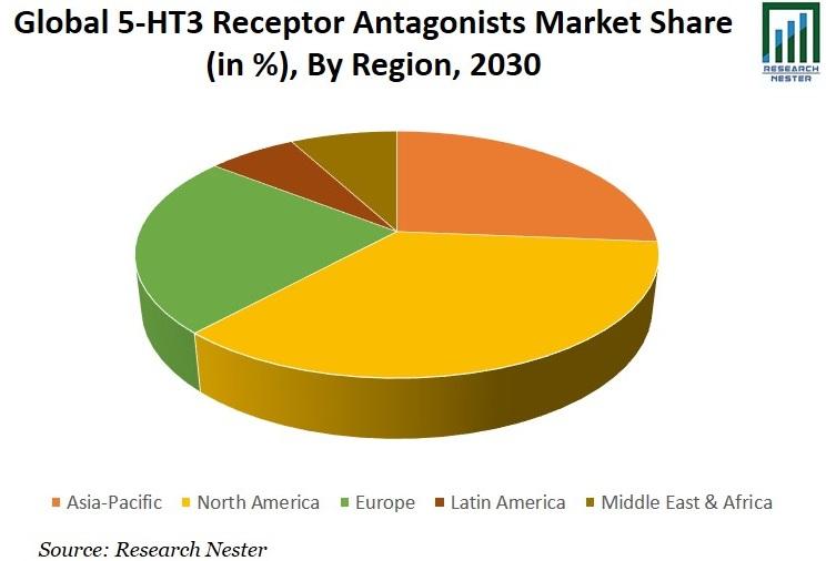 5-HT3 Receptor Antagonists Market Share Graph