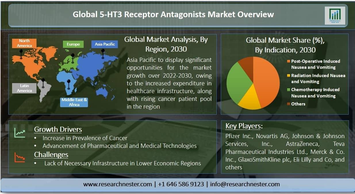 5-HT3 Receptor Antagonists Market Graph