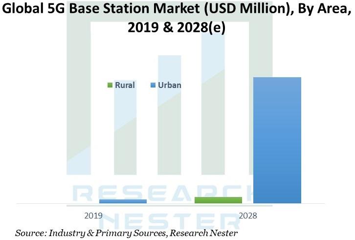 5G Base Station Graph