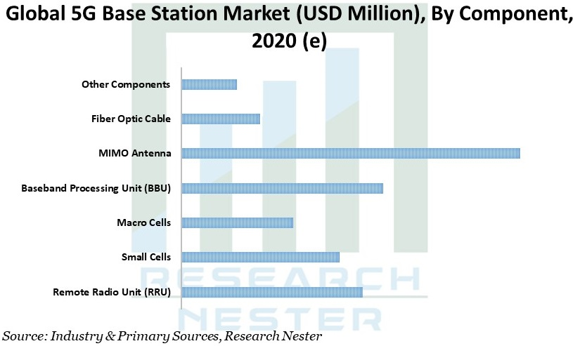 5G Base Station Market Graph