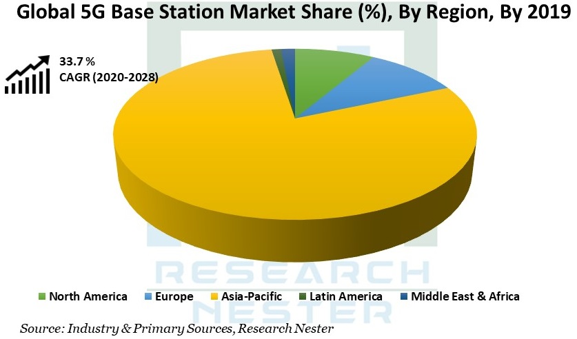 5G Base Station image