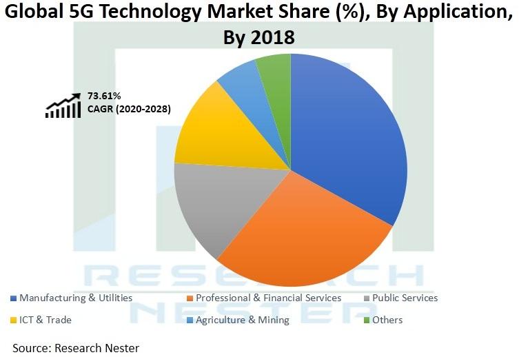 5G-Technology-Market-Demand