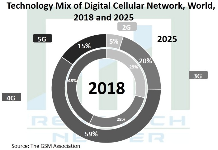 5G-Technology-Market-Size