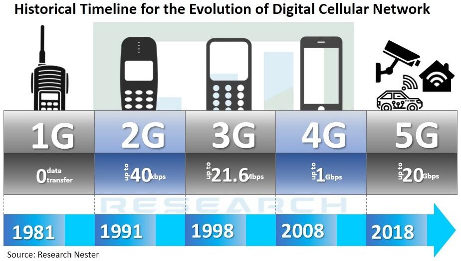 5G-Technology-Market