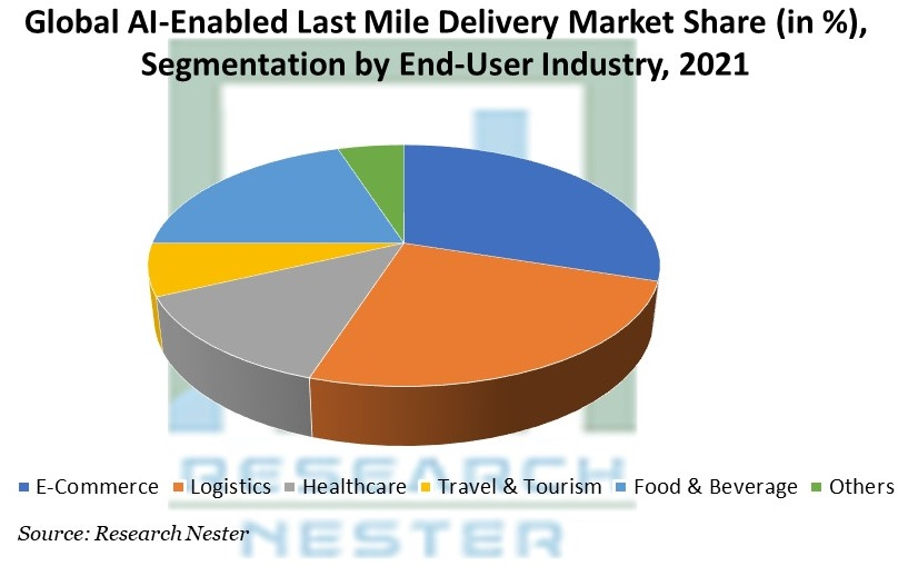AI-Enabled Last Mile Delivery Market Share (in %), Segmentation by End-User Industry