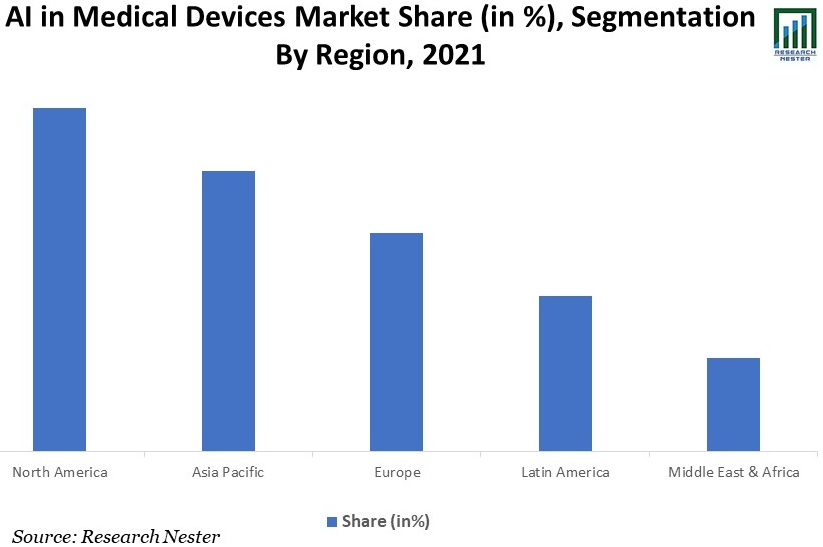 AI-in-Medical-Devices-Market
