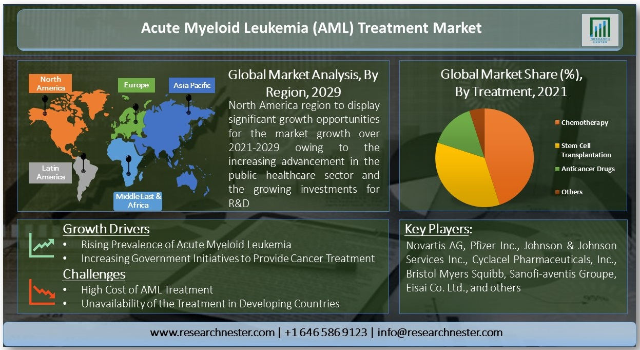 /AML-Treatment-Market-Infographic