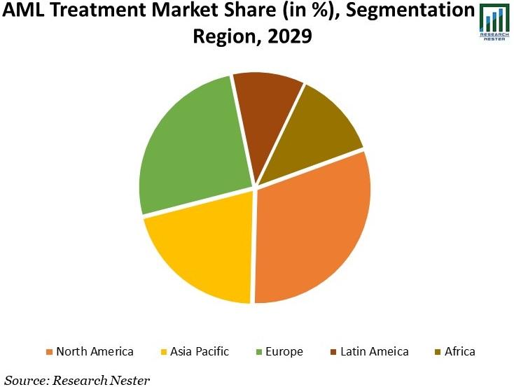 AML-Treatment-Market-Share