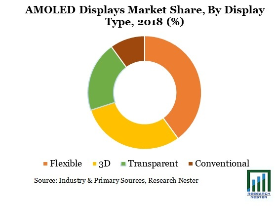 AMOLED Displays Market Graph