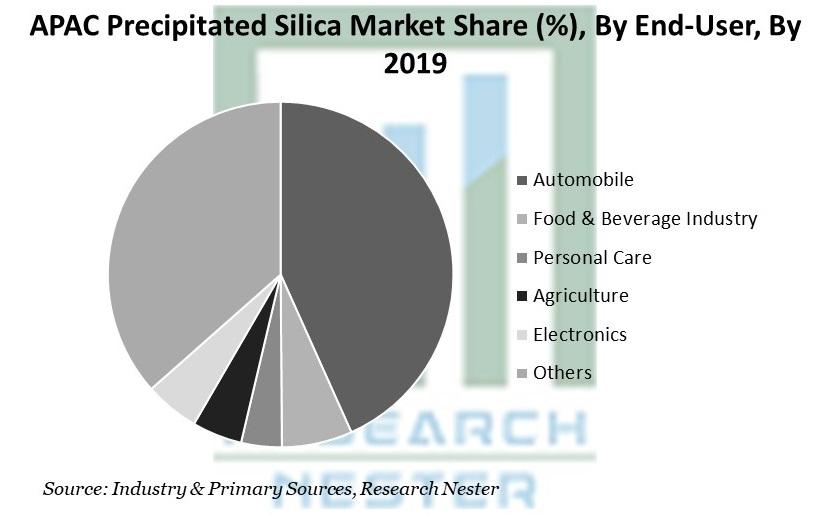 APAC Precipitated Silica Market