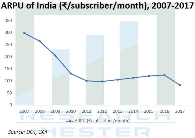 ARPU of India Graph