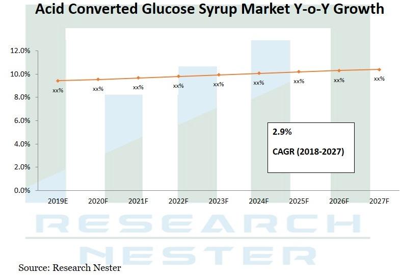 Acid converted glucose syrup market Graph