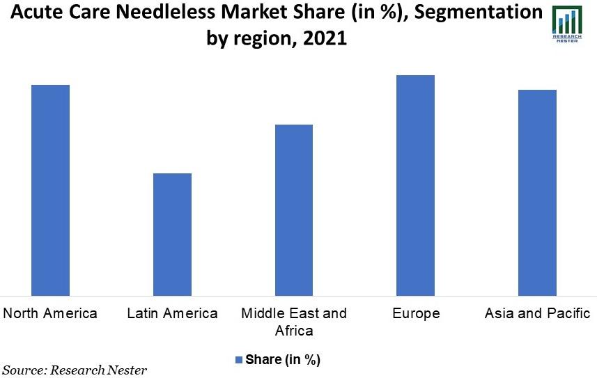 Acute Care Needleless Connector Market
