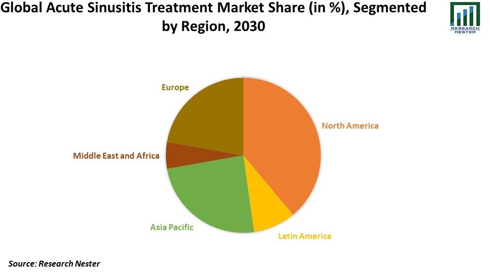 Acute Sinusitis Treatment Market