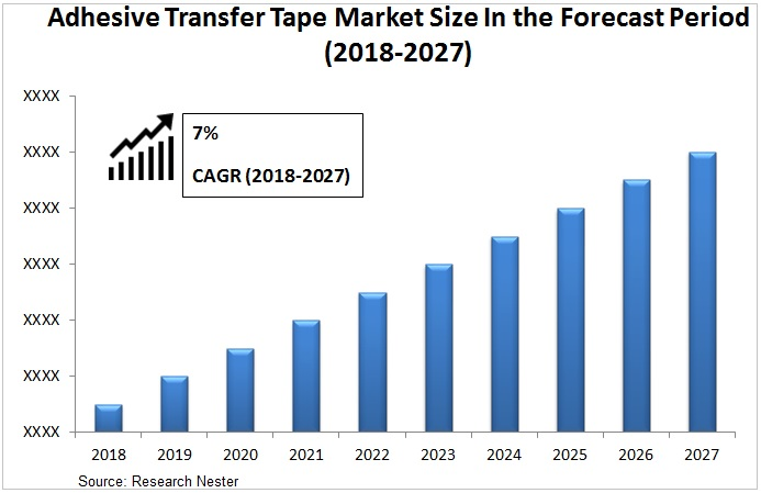Adhesive transfer tape market Graph