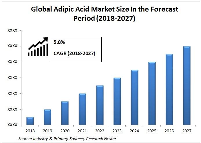 Adipic Acid market Graph