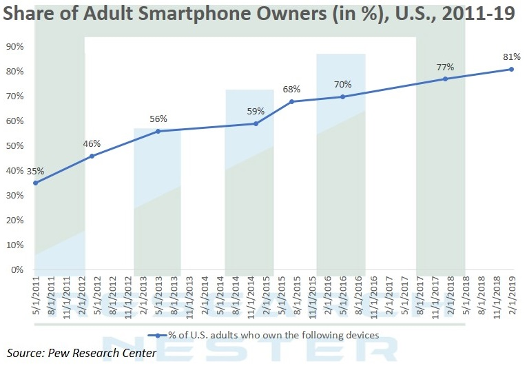 Share Of Adult Smartphone