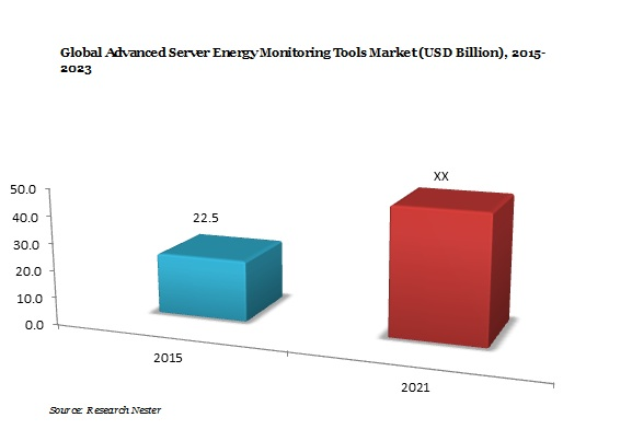 Advanced Server Energy Monitoring Tools Market Demand