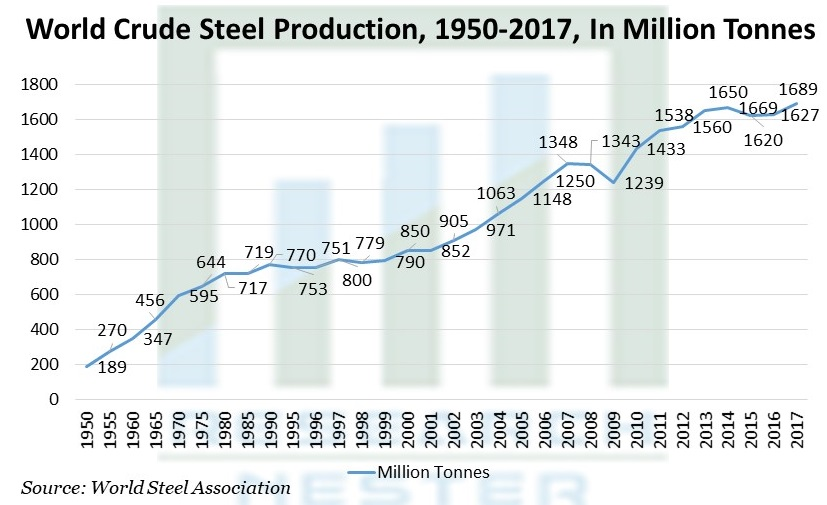 World Crude Steel Production