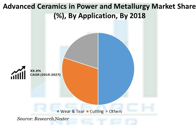 Advanced Ceramics in Power and Metallurgy Market