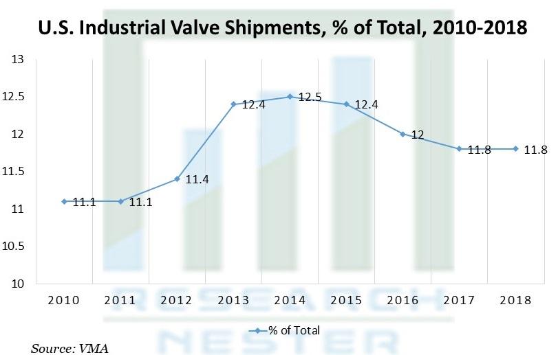 U.S. Industrial Valve Shipments