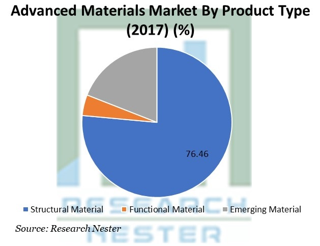 Advanced Materials Market By Product Type