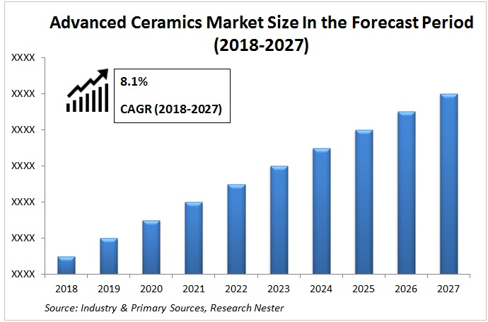 Advanced Ceramics market graph