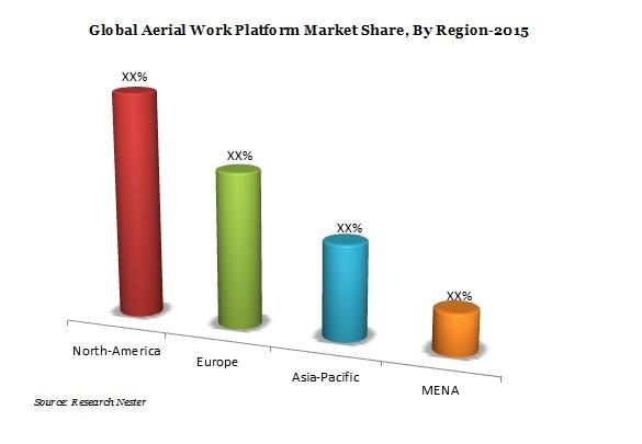 Global Aerial Work Platform Market Demand, Growth & Revenue