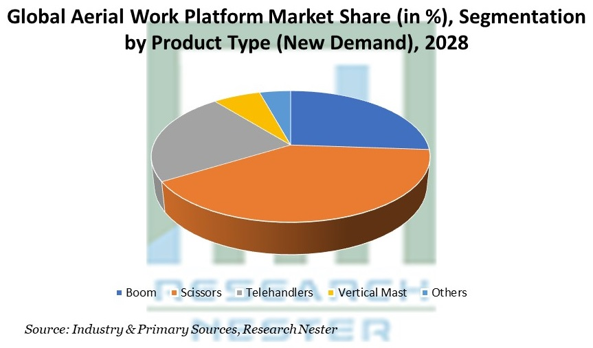 Aerial Work Platform Market Share, by Product Type