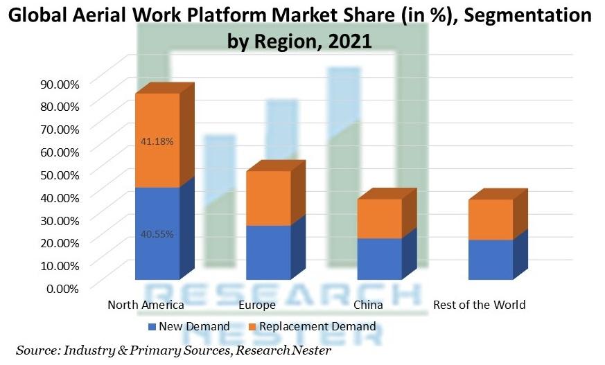 Aerial Work Platform Market Share, by Region