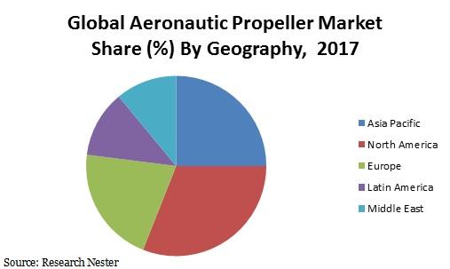 Aeronautic propeller