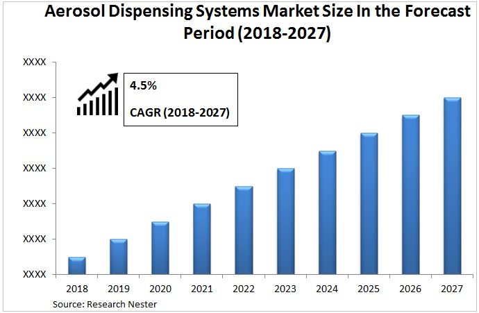 Aerosol Dispensing Systems Market Graph