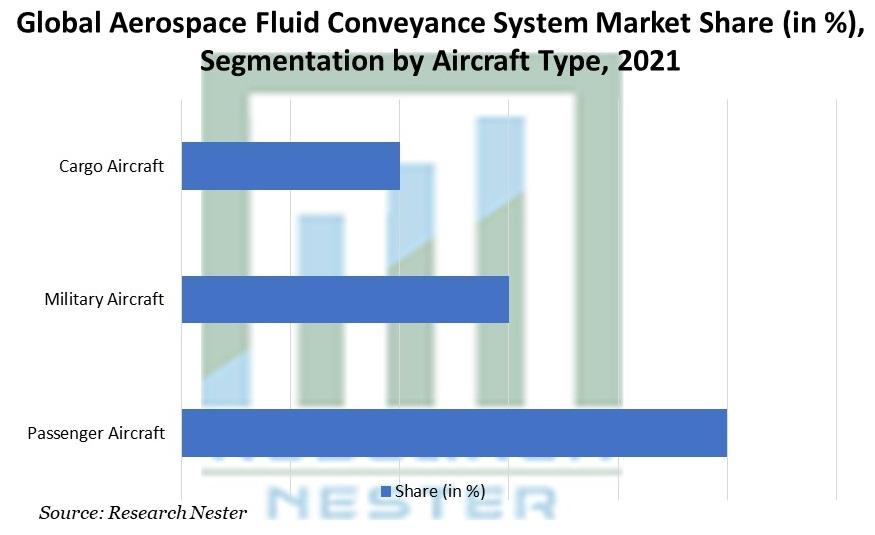 Aerospace Fluid Conveyance System Market Share