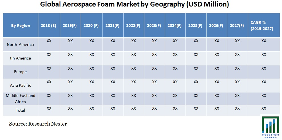 Aerospace Foam Market by Geography (USD Million) Table