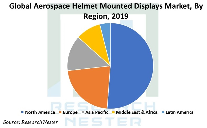 Aerospace Helmet Mounted Displays Graph