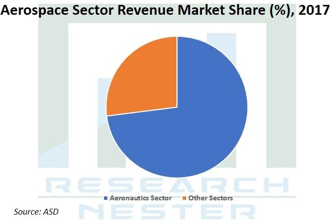 Aerospace Sector Revenue Market Graph