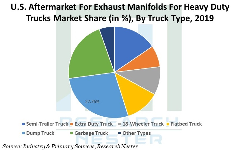 Aftermarket For Exhaust Manifolds Graph