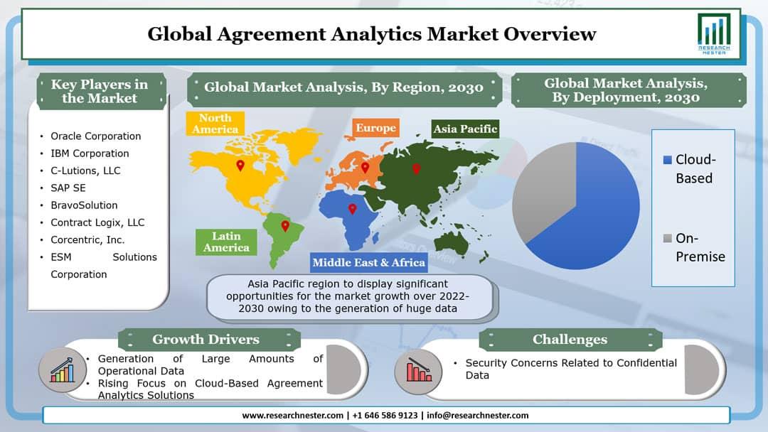 Agreement Analytics Market Graph