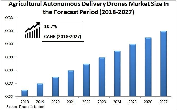 agricultural autonomous delivery drones market Graph