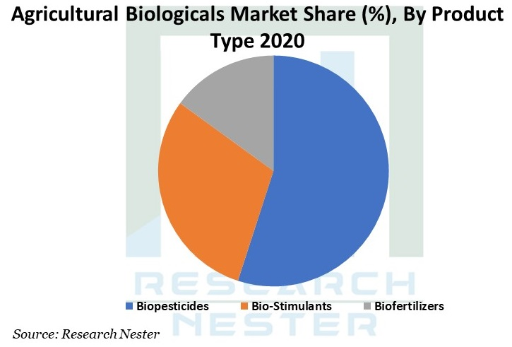 Agriculture Biologicals Graph